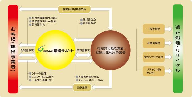 環境サポートスキーム図